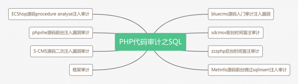 PHP代码审计之SQL.png