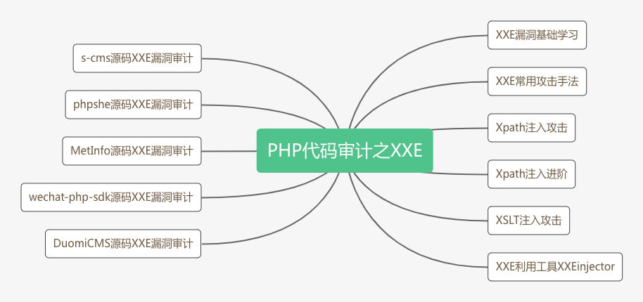 PHP代码审计之XXE.png